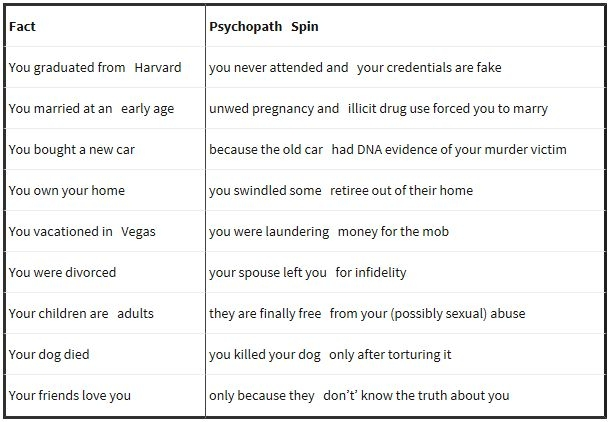 Fact vs Psychopath Spin